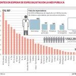 Renuncias de médicos en hospitales de Huasco y Curicó reflotan déficit de especialistas http://t.co/cge0ynF5IZ http://t.co/pyn0y4Blbh