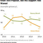 Wait till latest surveys MT @zaighamkhan Imrans popularity went down by 17% in last 2 years. Nawaz at 64%, Imran 53% http://t.co/WPHkVj98XT
