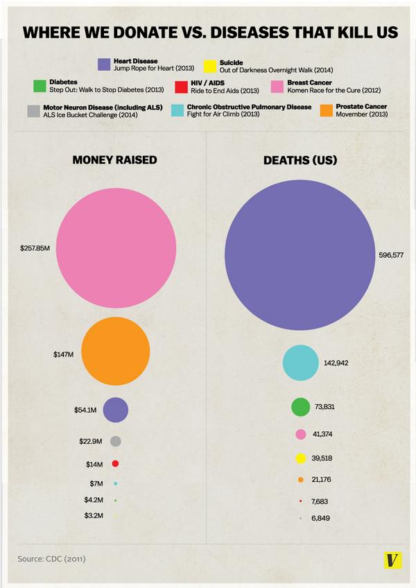 Where we donate vs. how we die (a real infographic) http://t.co/5HH66Kymgh