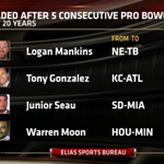 RT @ESPNNFL: Logan Mankins is just the 4th player to be traded after 5 consecutive Pro Bowl appearances in the last 20 years. http://t.co/UKqPDqlTpF