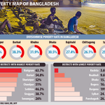 #Rangpur has the highest poverty rate : http://t.co/rqjZ259pvH #Bangladesh http://t.co/GYd8kNNa1e