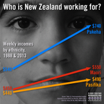 RT @MaxRashbrooke: #inequalitynz fact 26: Ethnicity gaps widen: incomes for Maori now are where incomes for Pakeha were 30 years ago. http://t.co/c9bB8uA2er