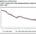 Vendite al dettaglio a giugno in Italia: -2.6% Y/Y Effetto #Renzi. http://t.co/p7NVPViodU