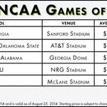 Got an email from TicketCity. Average secondhand prices for Clemson-Georgia ($215) cost 48% more than any other game http://t.co/98xWdicN9Z