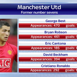 Angel Di Maria is the new number 7 at #MUFC. He joins some very esteemed company. #SSNHQ http://t.co/Ee4eYMdp5R