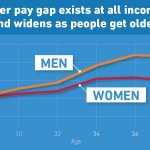 RT @BarackObama: Its time to close the pay gap between men and women. #OpportunityForAll http://t.co/ElmsbnvJZ2