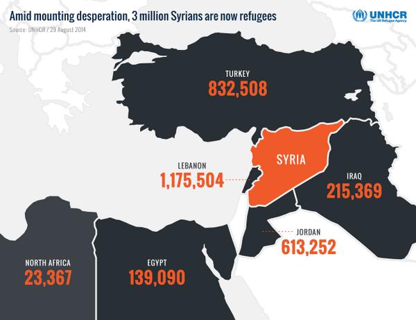 NEW RELEASE: Highest concentrations of Syrian refugees: Lebanon (1.14 million)  Turkey (815,000)  Jordan (608,000) http://t.co/9YMt8DK80U