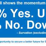 RT @YesScotland: Another poll shows the momentum is with Yes. #indyref #VoteYes #Scotland http://t.co/ys3q8IjgQh