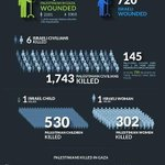 Infographic: Israeli Assault on #Gaza By Numbers# http://t.co/77gWrbfVwN