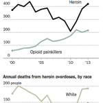 In NYC, deaths from heroin overdoses were higher last year than they have been since 2003 http://t.co/kMopY1hLTE http://t.co/Md8jgrCr7D