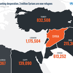 RT @UN: Syria operation is now largest operation in UNHCRs 64-year history. http://t.co/yGHcYpD9m9 http://t.co/IT0EBZ8WGE via @Refugees