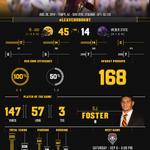 Infographic: @FootballASU defeats Weber State 45-14 in season opener http://t.co/98pbbRYDQa