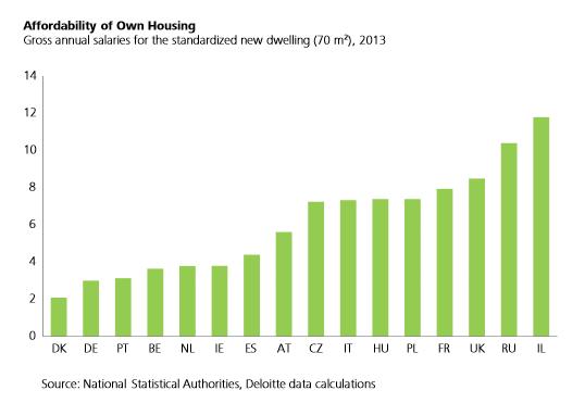 Nbre moyen d'années de salaire pour acheter une maison de 70m2: France 7,9 ans; Danemark 2,1 https://t.co/jLHqwSpvAf http://t.co/s5nB9IUKfX