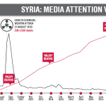 RT @bertestrada: Forgotten: After chemical attack Syria lost our attention http://t.co/rfEn12hjWN (from @odi_development) http://t.co/wDzsseOMXz