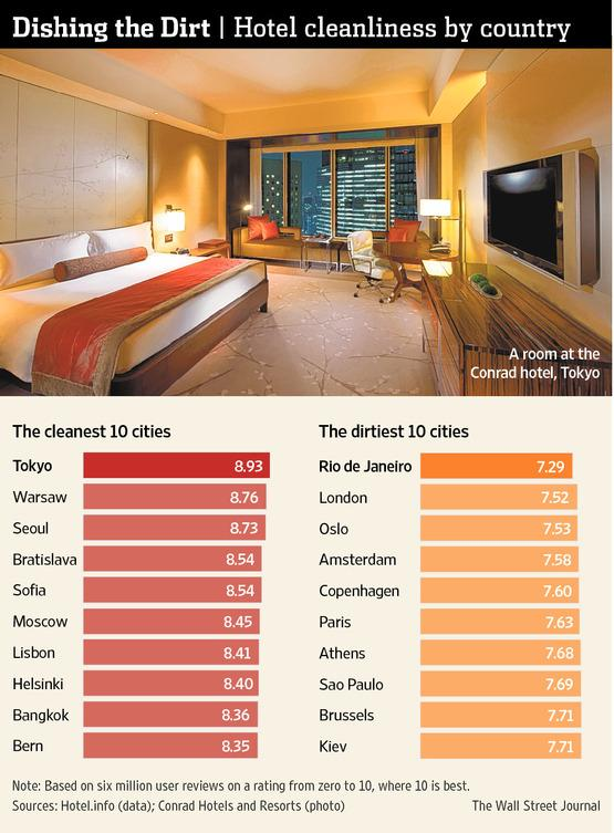 Tokyo has the cleanest hotel rooms, according to a survey http://t.co/M0uH32N7Lb http://t.co/gwpzo5jHmY