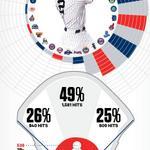 The Breakdown: Derek Jeters team-by-team trail of destruction http://t.co/i7DqrGGljk http://t.co/434PdOEAVa