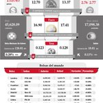 Los cierres de las Bolsas de Valores del mundo, 29 de agosto. #InfografíaNotimex http://t.co/PC07VPpWA0