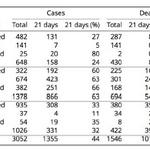 RT @SatishKTM: 21 days prior total # of #Ebola cases & deaths, West Africa Aug 29 2014 - #Liberia a huge worry. Source: WHO Sitrep http://t.co/vuLeulZxgy