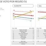 RT @g1: Pesquisa Datafolha: Marina lidera na região Sudeste, e Dilma, no Nordeste. http://t.co/UqWtNIPesA #G1nasEleições2014 http://t.co/eeBEpxGIpy