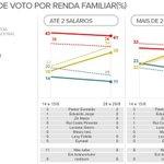 RT @g1: Datafolha: Dilma lidera na faixa até 2 salários, e Marina, entre 3 e 5 salários. http://t.co/kf2nIcLkZK #eleições2014 http://t.co/oCpm5TmvQD