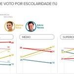 RT @g1: Datafolha: Marina lidera entre formados, e Dilma, com ensino fundamental. http://t.co/brHj4VjZ2z #G1nasEleições2014 http://t.co/ym42TfuH2i