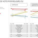 Datafolha: Dilma lidera entre católicos, e Marina, entre evangélicos. http://t.co/p2lrDaAzwa #G1nasEleições2014 http://t.co/vMu36qfvcW