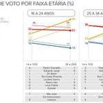 RT @g1: Datafolha: Marina lidera entre eleitores de até 24 anos. Dilma, acima de 60 http://t.co/T6n2lTnb4z #G1nasEleições2014 http://t.co/uS0XrObdkV