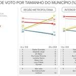 Datafolha: Dilma lidera no interior. Marina, nas regiões metropolitanas http://t.co/8oG6N5Uk0f #G1nasEleições2014 http://t.co/PULyUIwKfr