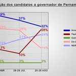 2) A comoção eleitoral existiu. Mas antes dela, o eduardismo já existia. E ele alavanca a candidatura de Paulo Câmara http://t.co/N1iqH4Lqw7