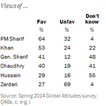 Pakistans army chief Gen Raheel Sharif has the lowest unfavourable rating -- PM Sharif has the highest fav rating http://t.co/rg1MmcdxMG