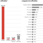 Langues parlées à la maison au #Manitoba en 2011, une province à 50% franco en 1870.... #Assimilation #PolCan #PolQc http://t.co/R73TOElsjm