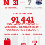RT @Huskers: The #Huskers have out-gained the Owls 446 yards to 127. Check out this halftime comparison. #GBR http://t.co/nPzkQ9sQ2F