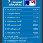 RT @Monte_Colorman: Still in good shape for third #Whiff place this month, @Indians! http://t.co/a4v3HrWQuQ