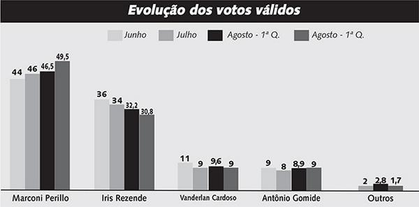Os mais novos números da pesquisa Fortiori/Jornal Opção. Veja em http://t.co/CsbbVDYDNH http://t.co/eC5l7mib1G