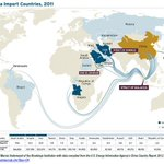 """""""@scharlab  #China has passed the #US. to become the top importer of #oil—Brazil among the exporters to China. http://t.co/Iw3nvI9koX"""