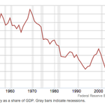 GRAPH: The decline of wages as a share of US GDP  http://t.co/rSgjNJx8d7 http://t.co/JnBvSFYbXO