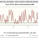 RT @Aire_Sur_Chile: Contaminación aire #Chillán 2014: 82%! días excede lím OMS .@senadornavarro @felipeharboe @latercera @Emol @biobio http://t.co/vFIqXFIyFP