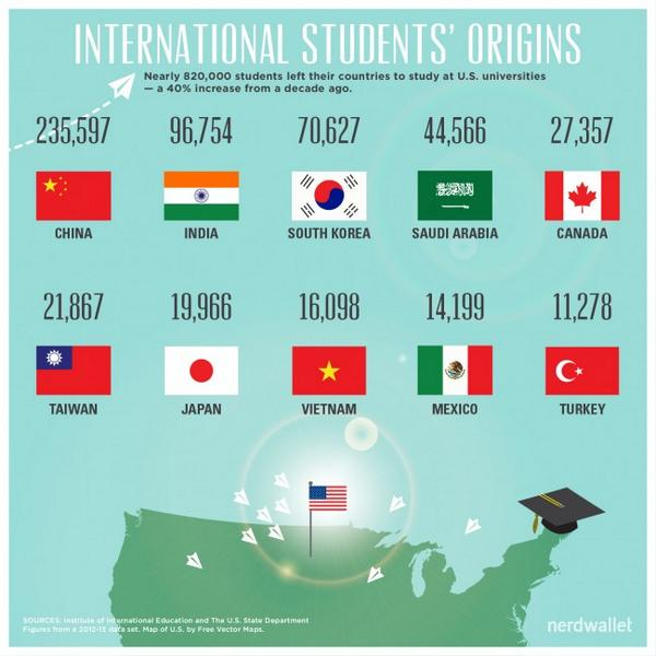 Chinese students account for 30% of all foreign students studying in U.S. http://t.co/qBTGb2h39q http://t.co/AgChiWNh7F