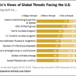 As Obama heads to NATO meeting this week, heres what Americans see as greatest threats to US http://t.co/Zz7K55XHMR http://t.co/foJrmbj9iK