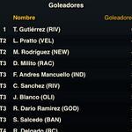 RT @bigotedeportivo: Hace cuanto no teníamos un goleador puntero como el equipo? Bue... Los tiempos cambian #RiverVuelveASerRiver http://t.co/Ip9eWdYpHk