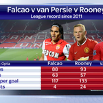 #MUFC fans these could be your strikers very soon. Here are their league records since 2011. #SkyDeadlineDay http://t.co/LhF7iGfisJ