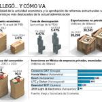 RT @leonardocurzio: #SegundoInforme No hay indicador que vaya mejor http://t.co/AFaC0woSNF http://t.co/Gmg32IpJ73