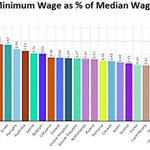 "RT @sebroche: The minimum wage in America is pretty damn low http://t.co/5NQhm1wAAD http://t.co/syftDHs4zd""Scandalously low,shame on the entitled GOP"