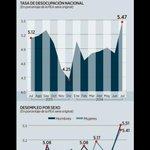 Hablemos de los logros que no hacen públicos en la onerosa campaña del #SegundoInforme de EPN: más desempleo. http://t.co/ac8EA9nLNT