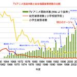 RT @Kenta_Akasaka: 現在、アニメは規制すべきかがテレビ朝日で論議されていますが、ここでアニメの本数と幼児・小学生の強姦被害者数の推移を見てみましょう。 #tvasahi http://t.co/vS0bEg7uUx
