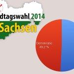 Demokratie in Sachsen an 50-Prozent-Hürde gescheitert ... http://t.co/brWxvC1osG http://t.co/jebuSoxMiL