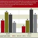 Conoce la disposición que tienen los mexicanos de ver el #segundoinforme de gobierno de @EPN http://t.co/T7oeeDLKq5 http://t.co/j14UOCCZQQ