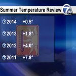 Meteorological summer 2014 was very close to average; just 0.5° above normal. MUCH better than past 3 years! #txwx http://t.co/KQj9B5ch3h