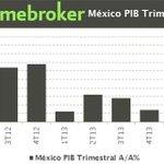 RT @Luischazaro11: El mediocre crecimiento económico de MX no aparece en la onerosa campaña del #SegundoInforme de EPN. Por qué será? http://t.co/F2rhQofRFz