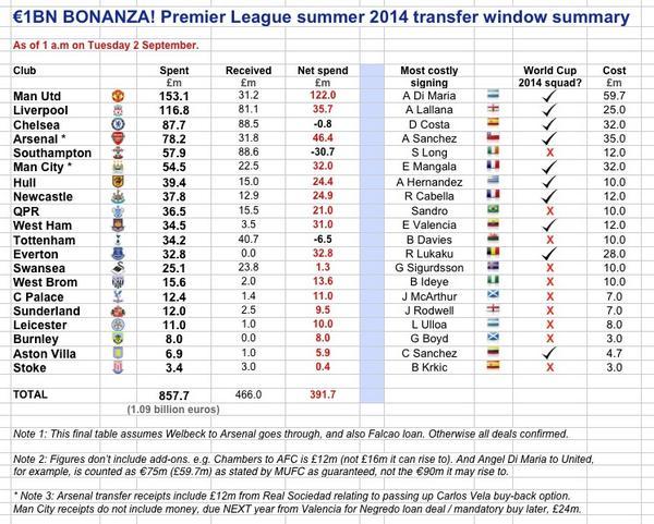 BwfJXQBIIAAloup The €1bn window: Man Uniteds €122m net spend, Arsenal €46.4m, Liverpool €35.7m & more